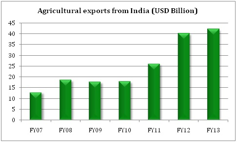 Surge in Demand of Indian Agricultural Products